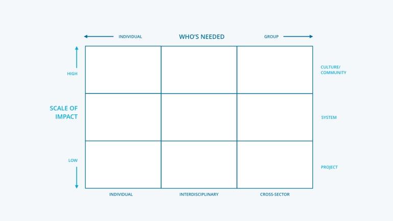 Scaling design matrix