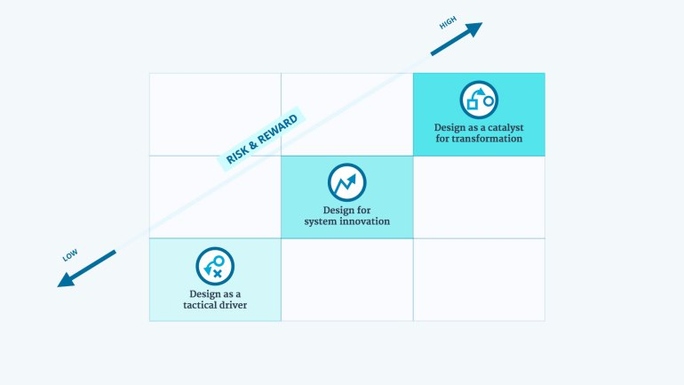 Ashleigh Axios model for scaling design - risk & reward
