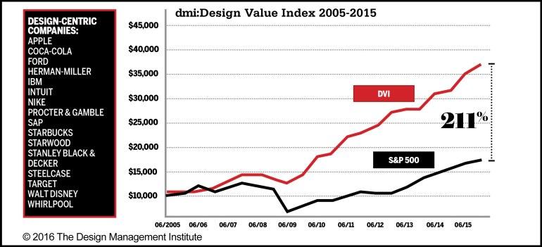DMI: Design Value Index, Design Management Institute, 2005-2015