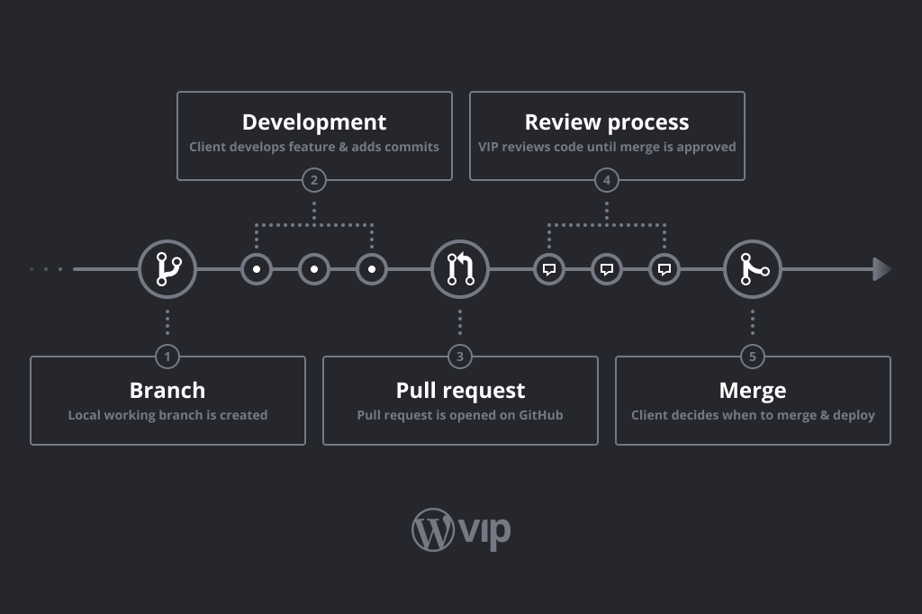 pr-review-process