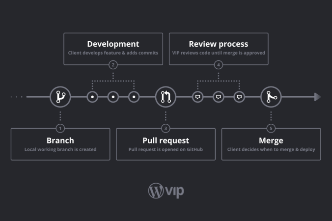 pr-review-process